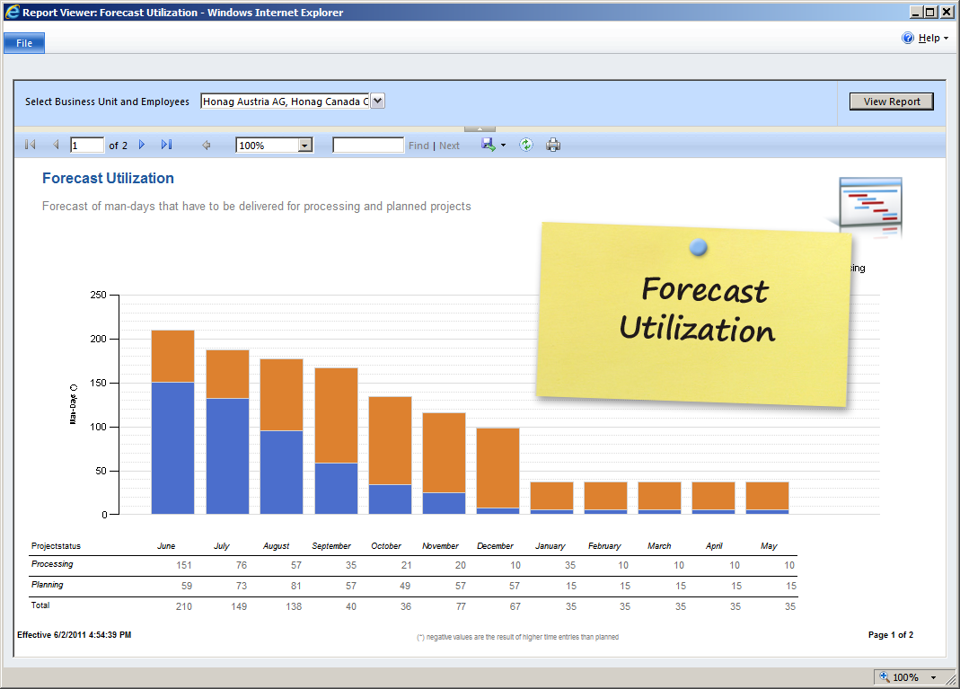 Employee Forecasting Excel Template