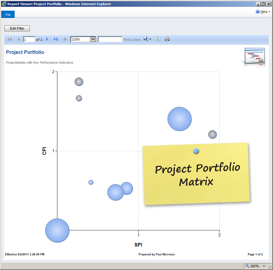Project Monitoring & Controlling Dynamics 365 and Dynamics CRM
